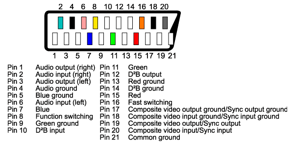 s video wiring diagram There are three scenarios in this diagram – Scart Wiring Diagram