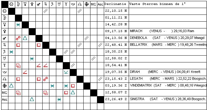 De aspectentrap, overzicht Radix Declinaties en Vaste Sterren van J.B. Gemaakt, gemaakt met het programma Newcomb-V2A